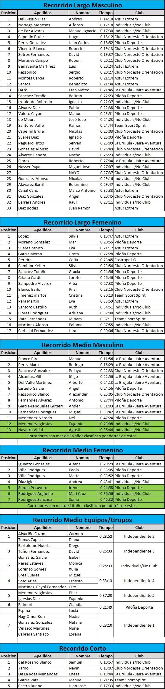 clasificaciones provisionales